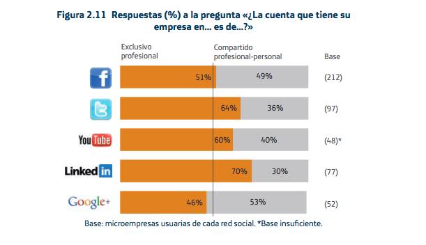 Estudio sobre el uso de las redes sociales en la pequeña empresa