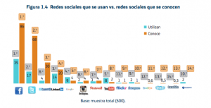 Redes sociales que usan vs conocen las empresas