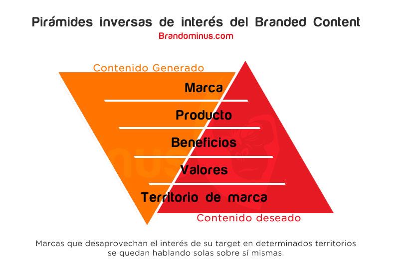 Contenidos de marca generado vs. deseado por el consumidor