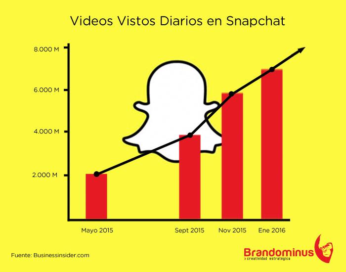 Crecimiento de Snapchat en cifras