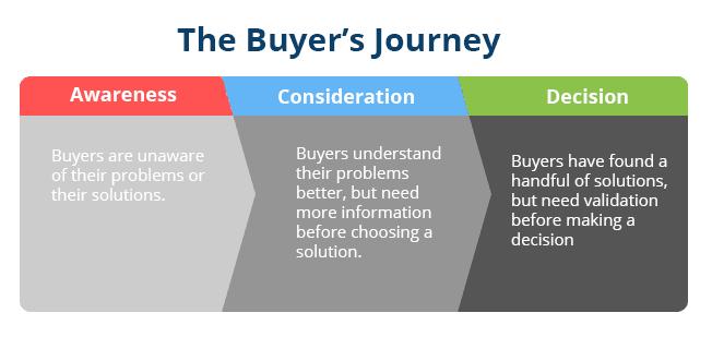 Detectar oportunidades dentro del buyer's journey