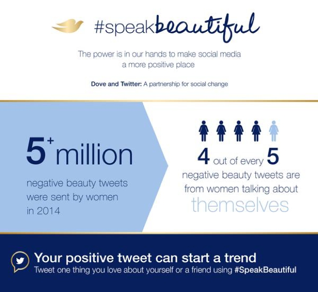 Campaña de Dove en Twitter #speakbeautiful