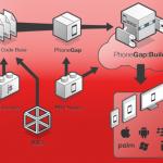 Crear aplicaciones web nativas con Phonegap
