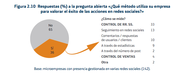 Calcular el ROI del social media