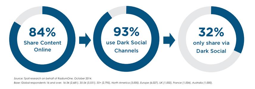 Porcentaje de Dark Social
