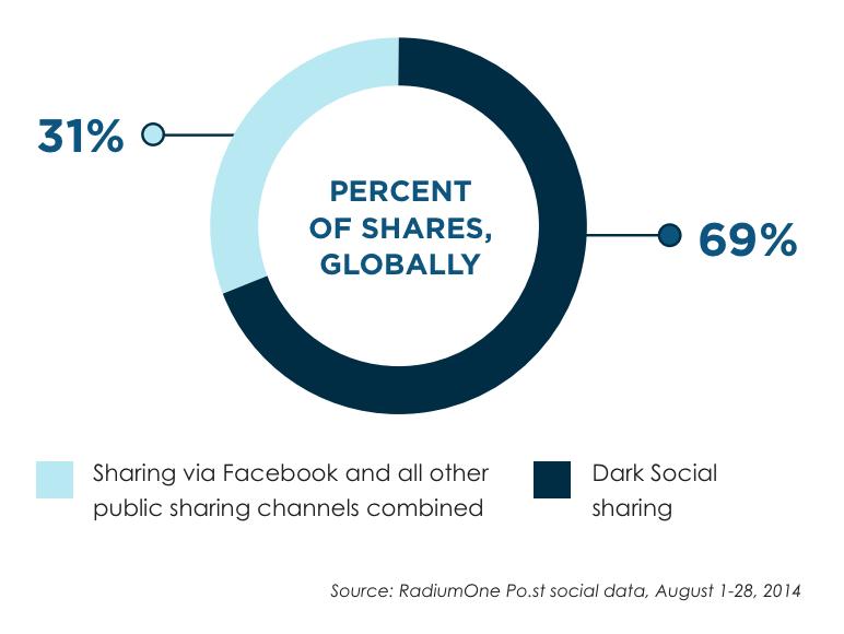 El dark social aporta 2 veces más tráfico que el social media